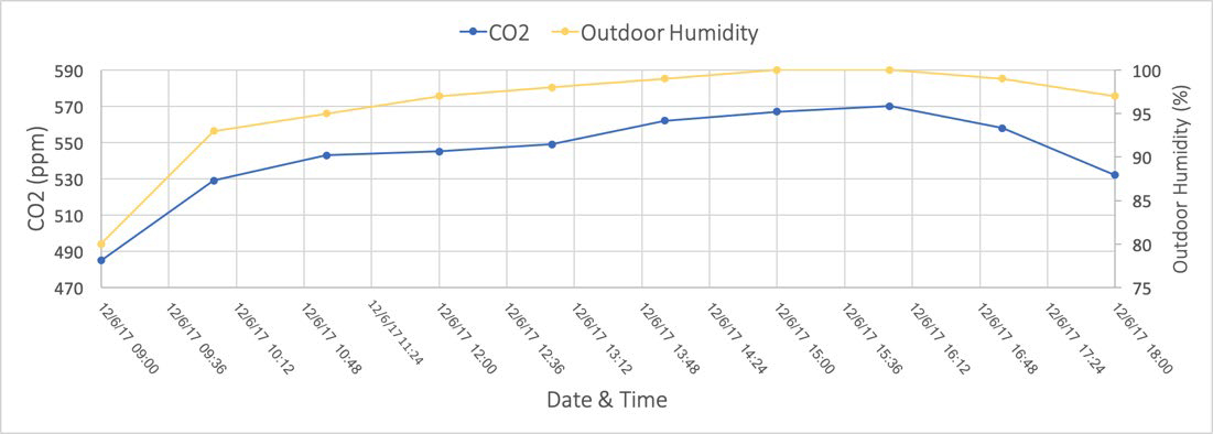 CO2 + Outdoor Humidity Graph